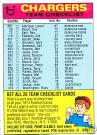 1974 Topps Team Checklists Football Cards